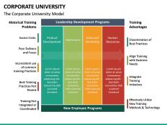 Corporate University PPT Slide 18