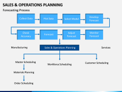 Sales and Operations Planning PPT Slide 14