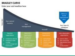Bradley Curve PPT Slide 9