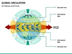 Global Circulation PPT Slide 9