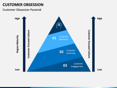 Customer Obsession PPT Slide 1