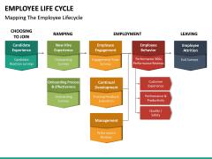 Employee Life Cycle PPT Slide 43