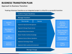 Business Transition Plan PPT Slide 7