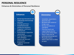Personal Resilience PPT Slide 19