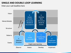 Single and Double Loop Learning PPT Slide 5