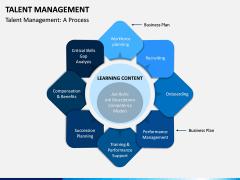 Talent Management PPT Slide 4