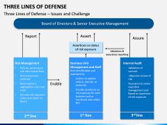 Three Lines of Defense PPT Slide 8