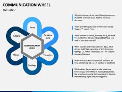 Communication Wheel PPT Slide 1