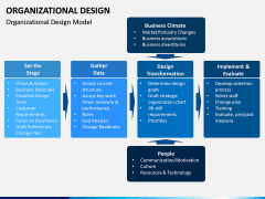 Organizational Design PPT Slide 2