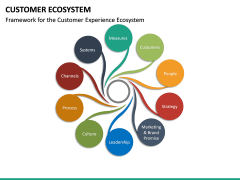 Customer Ecosystem PPT Slide 19