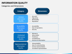 Information Quality PPT Slide 12
