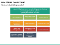 Industrial Engineering PPT Slide 27
