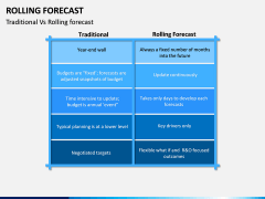 Rolling Forecast PPT Slide 11