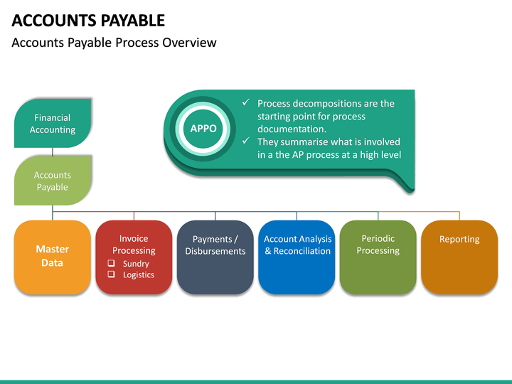 accounts payable powerpoint template