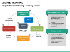Demand Planning PPT slide 35