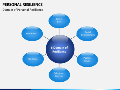 Personal Resilience PPT Slide 5