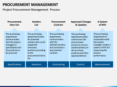 Procurement Management PPT Slide 15