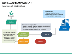 Workload Management PPT Slide 15