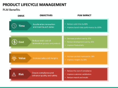 Product Life-cycle Management PPT Slide 29