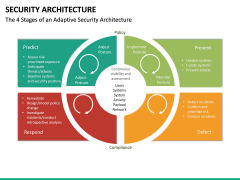 Security Architecture PPT Slide 19