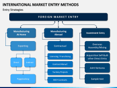 International Market Entry Methods PPT Slide 9