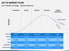 Go To Market Plan (GTM Plan) PPT Slide 30