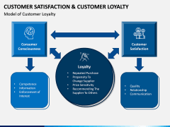 Customer Satisfaction and Customer Loyalty PPT Slide 13