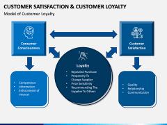 Customer Satisfaction and Customer Loyalty PPT Slide 13