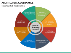 Architecture Governance PPT slide 14