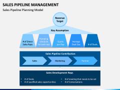 Sales Pipeline Management PPT Slide 3