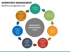 Workforce Management PPT Slide 25