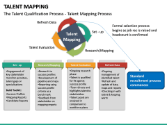 Talent Mapping PPT slide 22