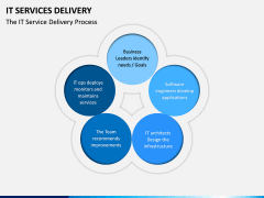 IT Service Delivery PPT Slide 3