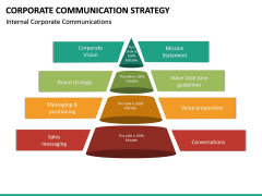 Corporate Communications Strategy PPT Slide 22