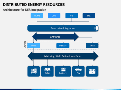 Distributed Energy Resources PPT Slide 8
