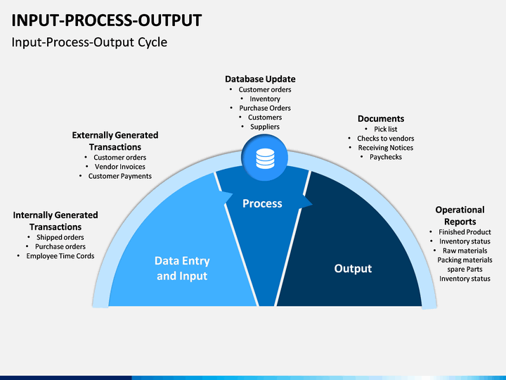 Input Process Output Powerpoint Template