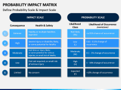 Probability Impact Matrix PPT Slide 8
