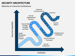 Security Architecture PPT Slide 6