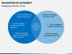 Delegation of Authority PPT slide 15