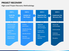 Project Recovery PPT Slide 7