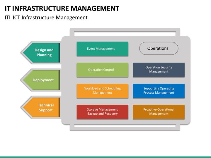 IT Infrastructure Management