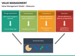 Value Management PPT Slide 28