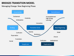 Bridges Transition Model PPT Slide 2