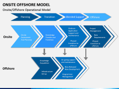 Onsite Offshore Model PPT Slide 8