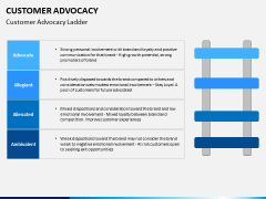 Customer advocacy PPT slide 7