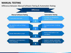 Manual Testing PPT Slide 13