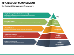 Key Account Management PPT Slide 36
