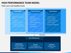 High Performance Team Model PPT Slide 18