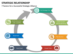 Strategic Relationship PPT Slide 18