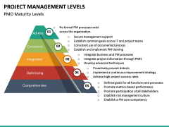 Project Management Levels PPT Slide 16